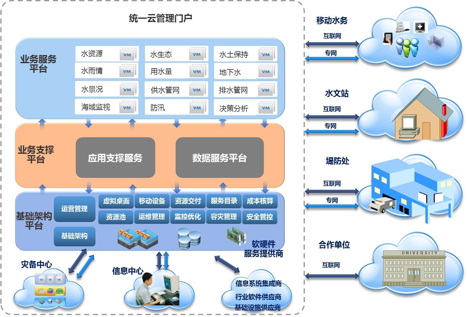 智慧水务框架.jpg